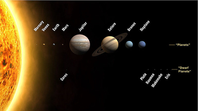 Solar system image in public domain from wikipedia